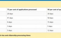 澳大利亚签证审核时间到底是多久?